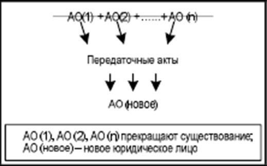 Схема слияний обществ[1]