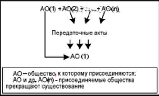Рисунок 1.6 Схема процесса