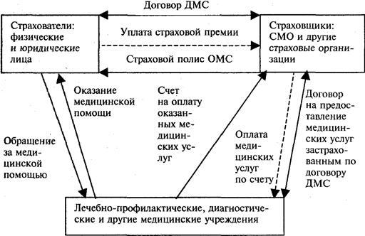 Схема организации дмс