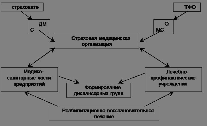 Рисунок 7 - Схема «пакетного»